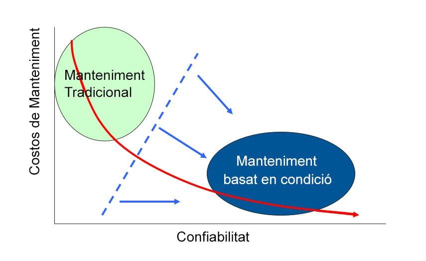 Concepto Confiabilitat Total